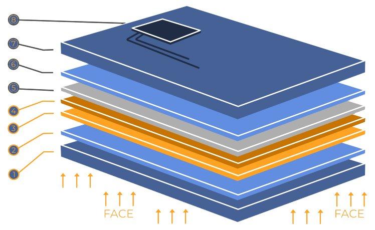 Sezioni pannello Fotodinamico